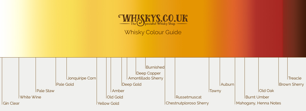 Whisky colour guide from whiskys.co.uk